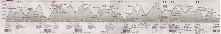 Profil trasy PTL 2014